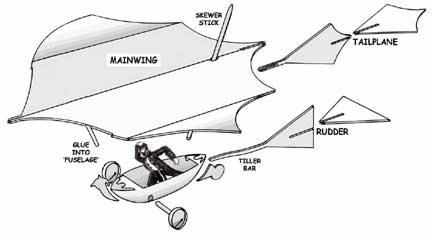 Exploded View of Cayley Flying Coachman Model