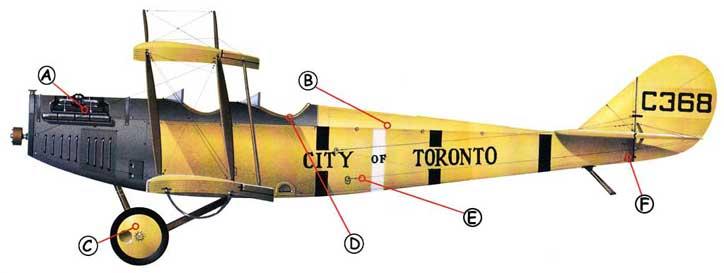 Curtiss Jenny Aircraft