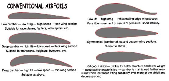Aerofoil Section
