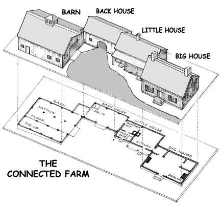Connected New England Farm Model