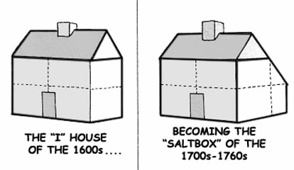 History Of The House Saltbox Parsonage