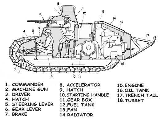 RenaultFT17   Vehicles